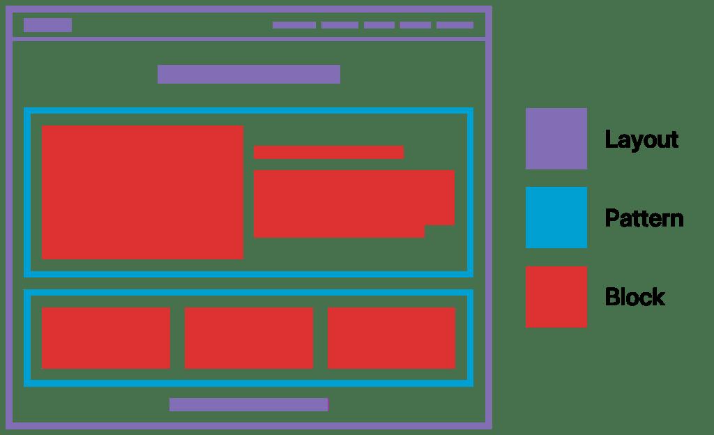 Dizajn ili templejt stranice (ljubičasto), blok-šablon (plavo) i blokovi (crveno) u WordPress 5.8