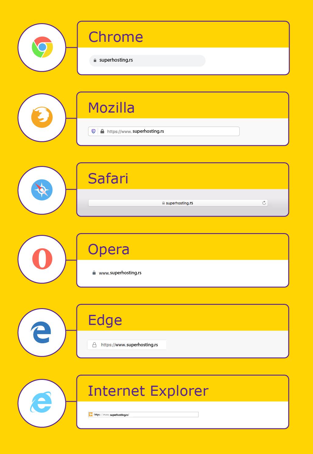Katanac koji se prikazuje u različitim pretraživačima kada određeni sajt poseduje SSL sertifikat.